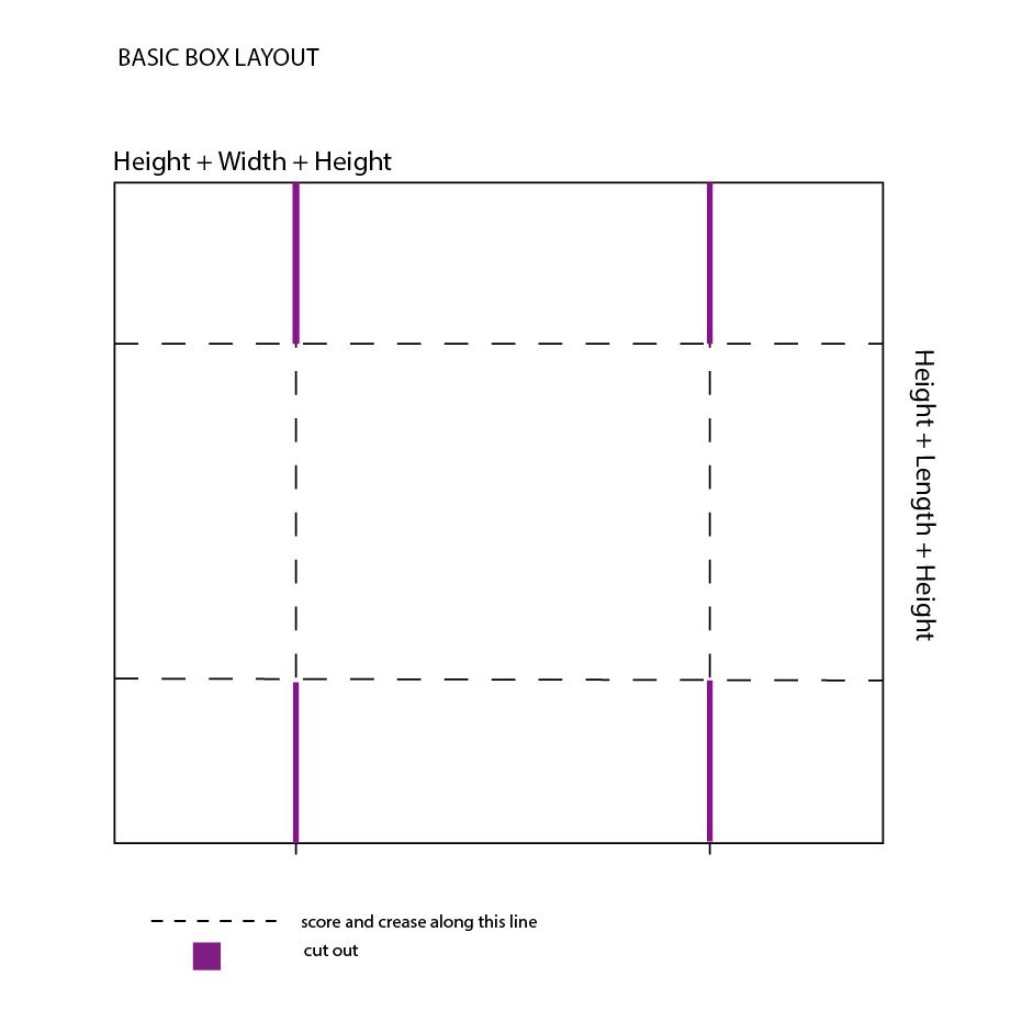 Figure 3. Basic box template