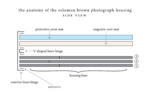 Figure 3: Side view diagram of the photograph housing.
