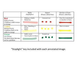 """Custom """"stoplight"""" key for type and severity of damage."""