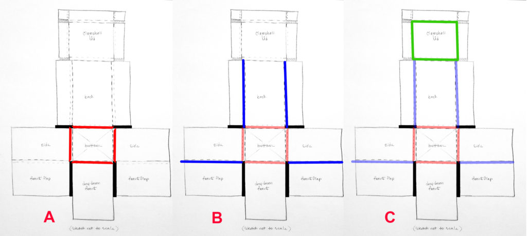Fig. 13a. Measure and mark on corrugated board. Cut and discard excess board (black), then fold box sides (red). Fig. 13b. Dry assemble sides with blue tape then mark and fold  back flaps (to be adhered) and front flaps, which will cross over drop-down front (in blue). Fig. 13c. Dry assemble box again and, with flaps crossing over drop-down front, measure dimensions of the clamshell lid (in green).